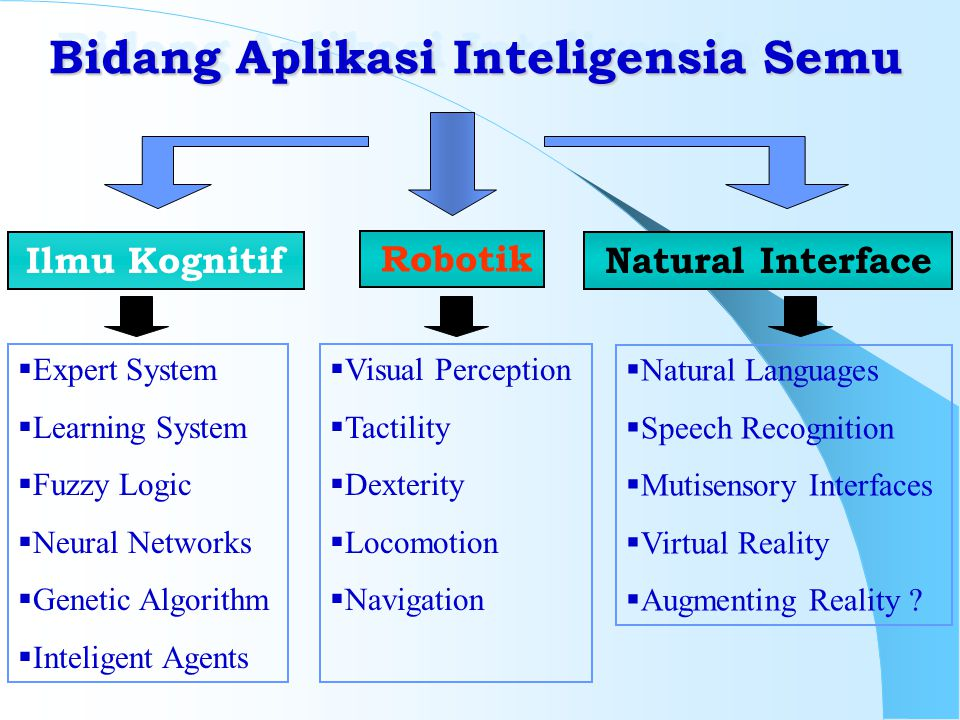 Bidang Aplikasi Inteligensia Semu Ilmu Kognitif Robotik Natural Interface  Expert System  Learning System  Fuzzy Logic  Neural Networks  Genetic Algorithm  Inteligent Agents  Visual Perception  Tactility  Dexterity  Locomotion  Navigation  Natural Languages  Speech Recognition  Mutisensory Interfaces  Virtual Reality  Augmenting Reality ?