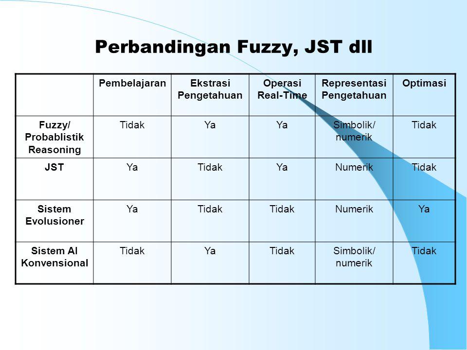 Perbandingan Fuzzy, JST dll PembelajaranEkstrasi Pengetahuan Operasi Real-Time Representasi Pengetahuan Optimasi Fuzzy/ Probablistik Reasoning TidakYa Simbolik/ numerik Tidak JSTYaTidakYaNumerikTidak Sistem Evolusioner YaTidak NumerikYa Sistem AI Konvensional TidakYaTidakSimbolik/ numerik Tidak
