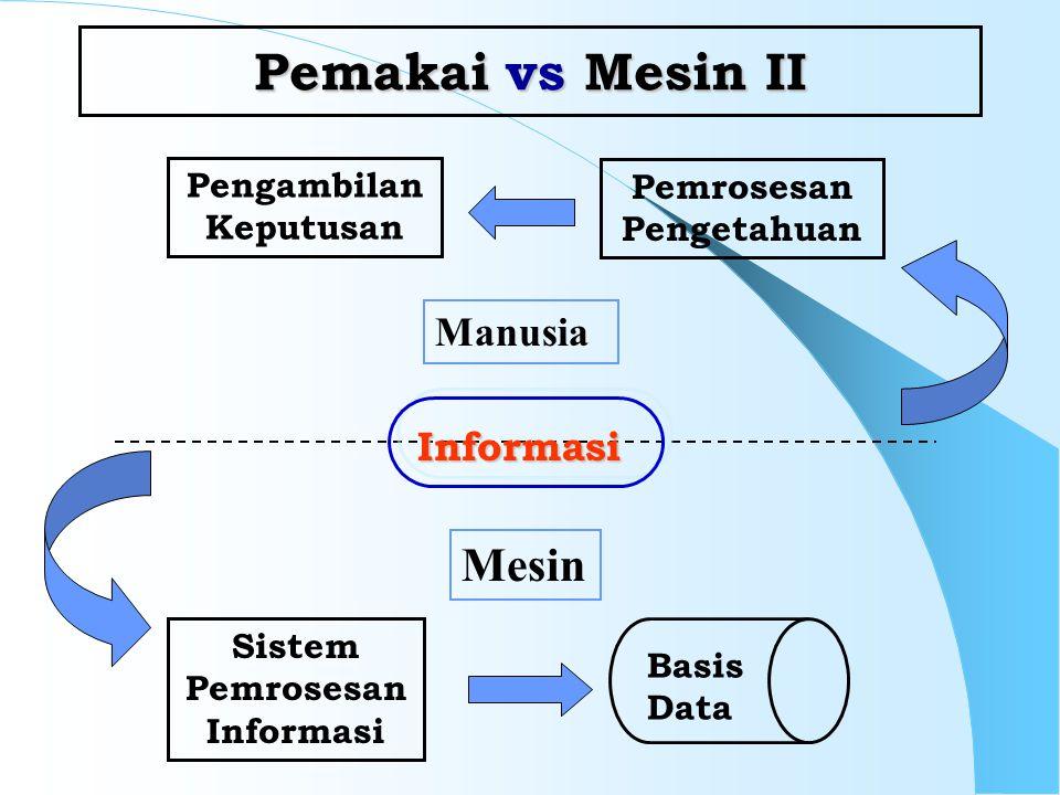 Pemakai vs Mesin II Pengambilan Keputusan Pemrosesan Pengetahuan Sistem Pemrosesan Informasi Basis Data Manusia Mesin Informasi