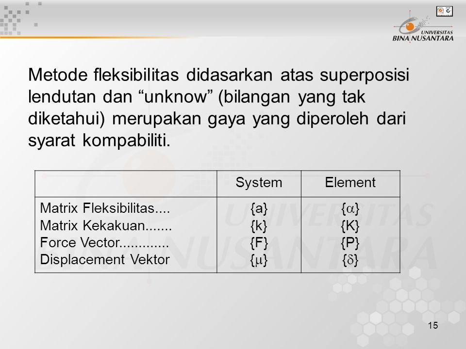 """15 Metode fleksibilitas didasarkan atas superposisi lendutan dan """"unknow"""" (bilangan yang tak diketahui) merupakan gaya yang diperoleh dari syarat komp"""