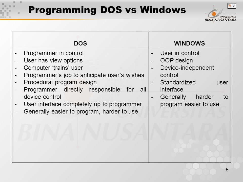 5 Programming DOS vs Windows DOSWINDOWS - Programmer in control - User has view options - Computer 'trains' user - Programmer's job to anticipate user