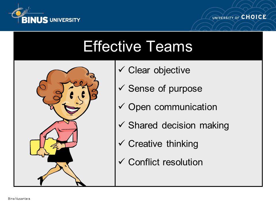 Bina Nusantara Group Dynamics Team Roles Team Development Conflict & Resistance