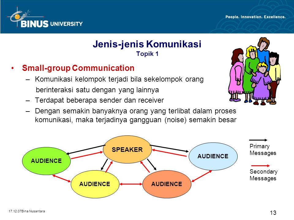 17.12.07Bina Nusantara 13 Jenis-jenis Komunikasi Topik 1 Small-group Communication –Komunikasi kelompok terjadi bila sekelompok orang berinteraksi sat