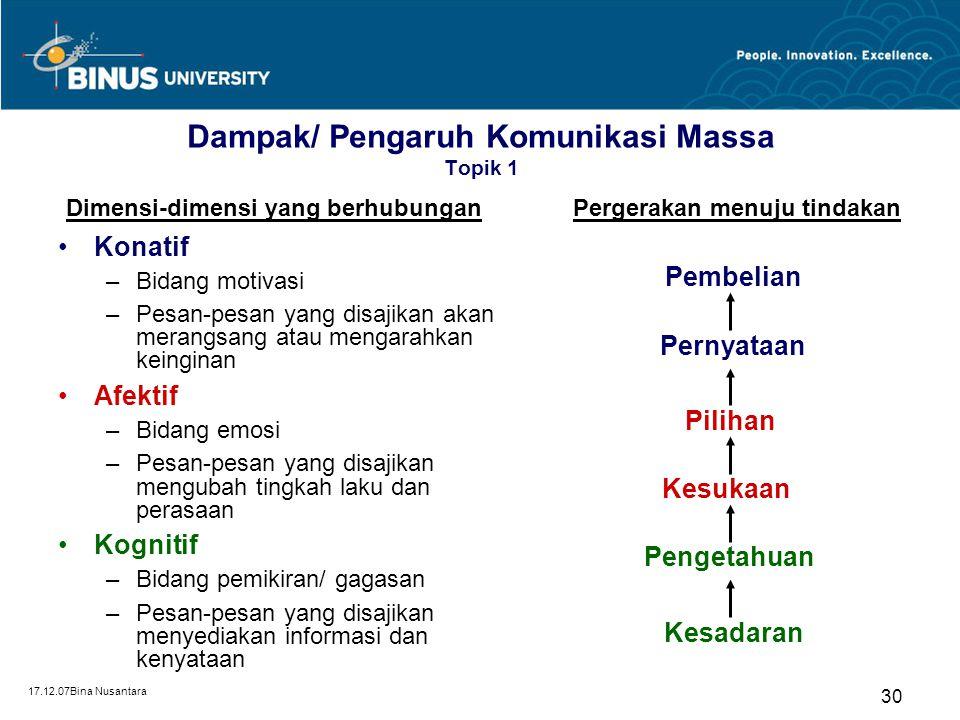 17.12.07Bina Nusantara 30 Dampak/ Pengaruh Komunikasi Massa Topik 1 Konatif –Bidang motivasi –Pesan-pesan yang disajikan akan merangsang atau mengarah