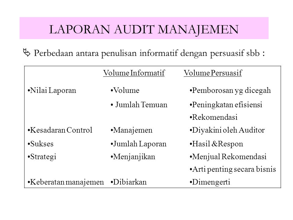 LAPORAN AUDIT MANAJEMEN Logika pembaca berbeda dengan logika auditor : A UDITOR P EMBACA Apa Tujuan Audit Apa Kesimpulannya Prosedur audit yg dilakuka