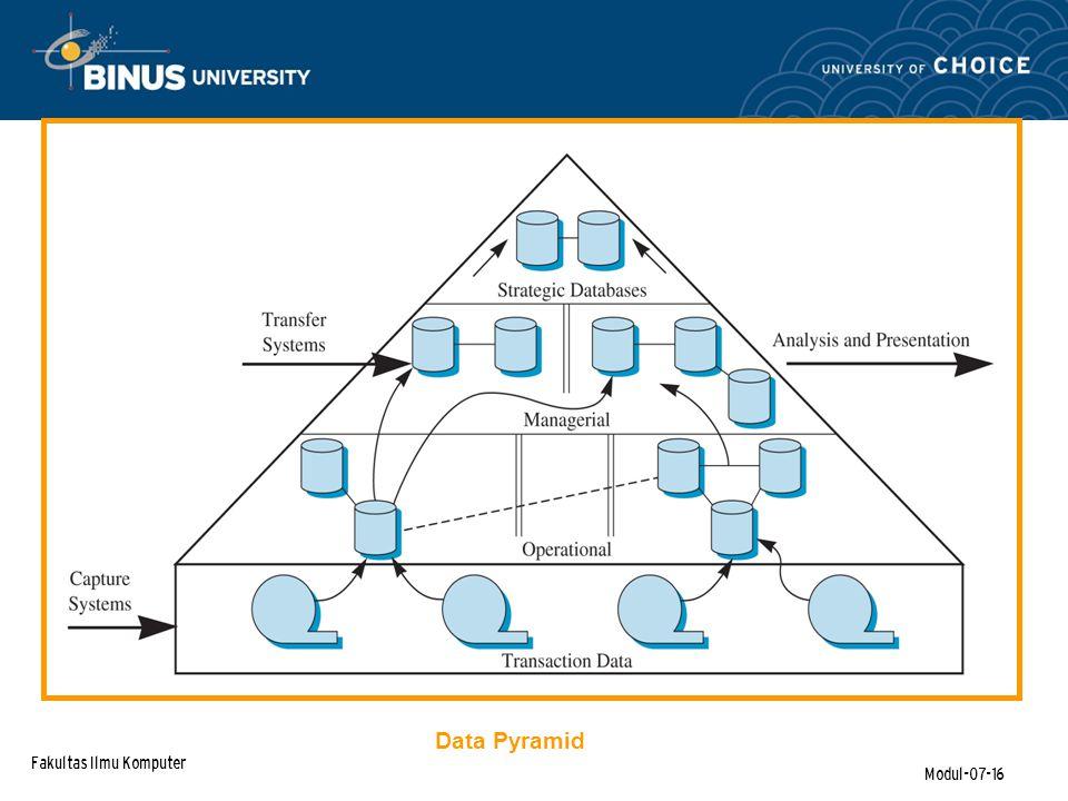 Fakultas Ilmu Komputer Modul-07-16 Data Pyramid