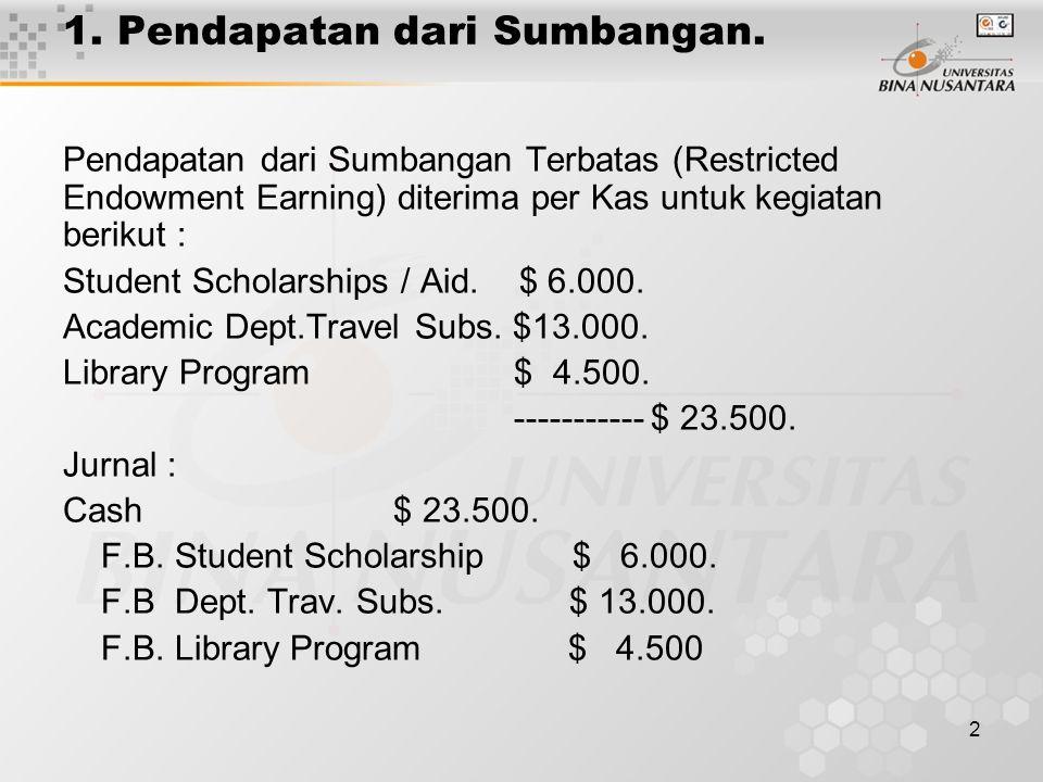 2 1. Pendapatan dari Sumbangan. Pendapatan dari Sumbangan Terbatas (Restricted Endowment Earning) diterima per Kas untuk kegiatan berikut : Student Sc