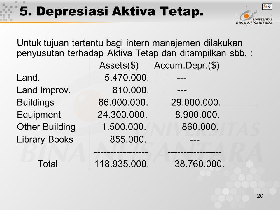 20 5. Depresiasi Aktiva Tetap. Untuk tujuan tertentu bagi intern manajemen dilakukan penyusutan terhadap Aktiva Tetap dan ditampilkan sbb. : Assets($)