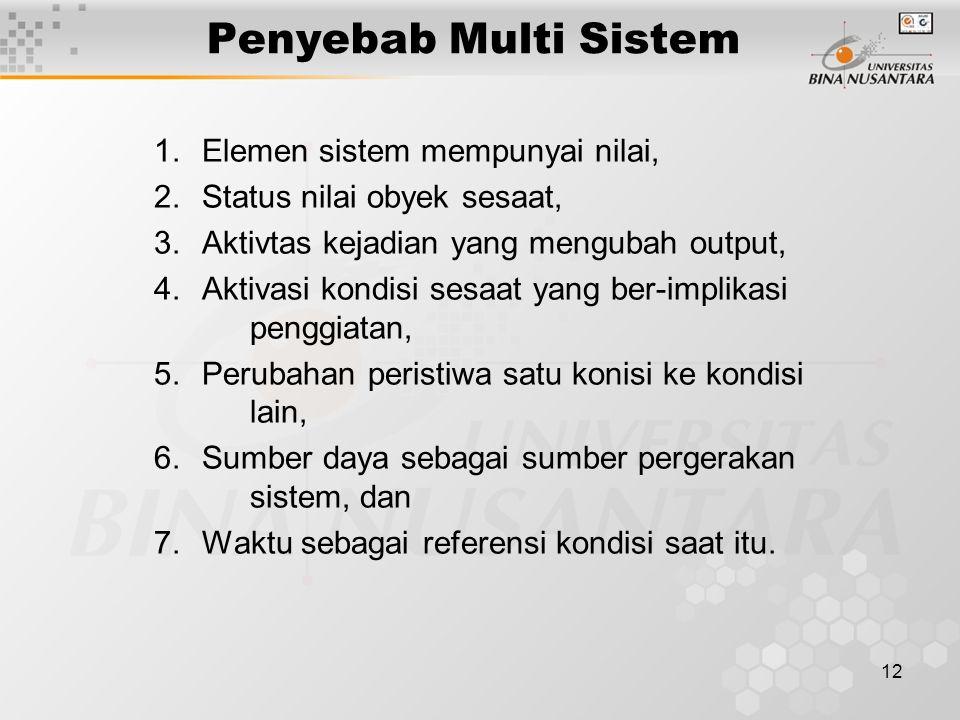 12 Penyebab Multi Sistem 1.Elemen sistem mempunyai nilai, 2.Status nilai obyek sesaat, 3.Aktivtas kejadian yang mengubah output, 4.Aktivasi kondisi se