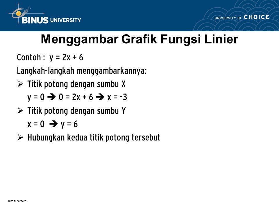 Bina Nusantara Menggambar Grafik Fungsi Linier Contoh : y = 2x + 6 Langkah-langkah menggambarkannya:  Titik potong dengan sumbu X y = 0  0 = 2x + 6  x = -3  Titik potong dengan sumbu Y x = 0  y = 6  Hubungkan kedua titik potong tersebut