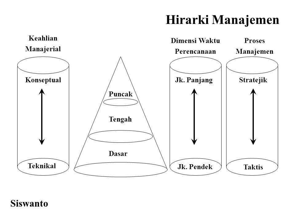 Konseptual Keahlian Manajerial Hirarki Manajemen Teknikal Puncak Tengah Dasar Jk. Panjang Jk. Pendek Dimensi Waktu Perencanaan Proses Manajemen Strate