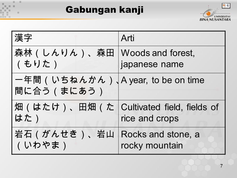 7 Gabungan kanji 漢字 Arti 森林(しんりん)、森田 (もりた) Woods and forest, japanese name 一年間(いちねんかん)、 間に合う(まにあう) A year, to be on time 畑(はたけ)、田畑(た はた) Cultivated field, fields of rice and crops 岩石(がんせき)、岩山 (いわやま) Rocks and stone, a rocky mountain
