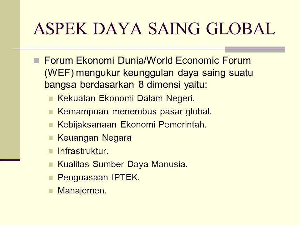 ASPEK DAYA SAING GLOBAL Forum Ekonomi Dunia/World Economic Forum (WEF) mengukur keunggulan daya saing suatu bangsa berdasarkan 8 dimensi yaitu: Kekuatan Ekonomi Dalam Negeri.