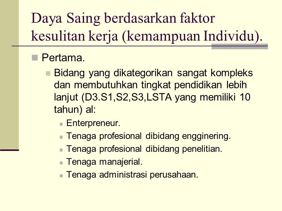 Daya Saing berdasarkan faktor kesulitan kerja (kemampuan Individu).