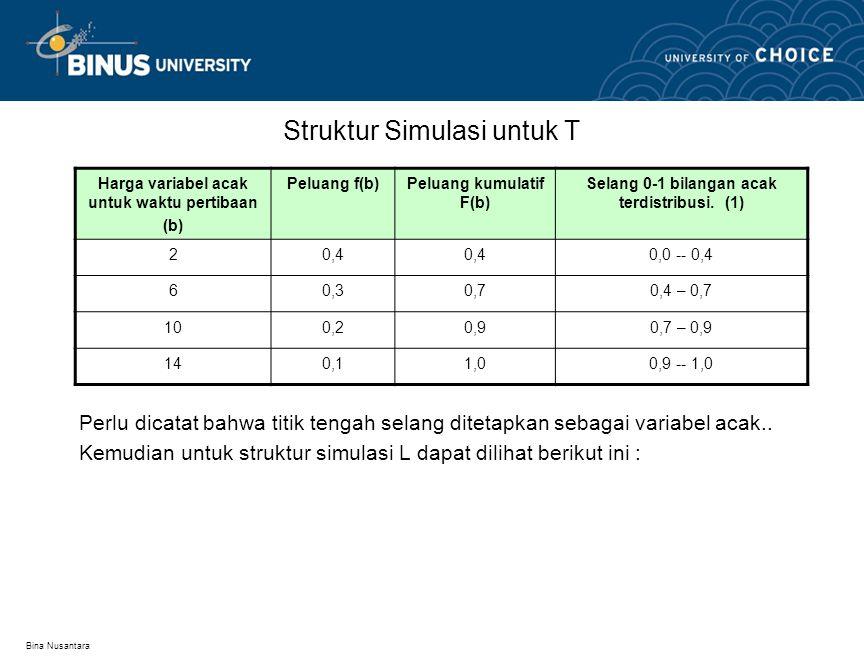 Bina Nusantara Struktur Simulasi untuk T Perlu dicatat bahwa titik tengah selang ditetapkan sebagai variabel acak..