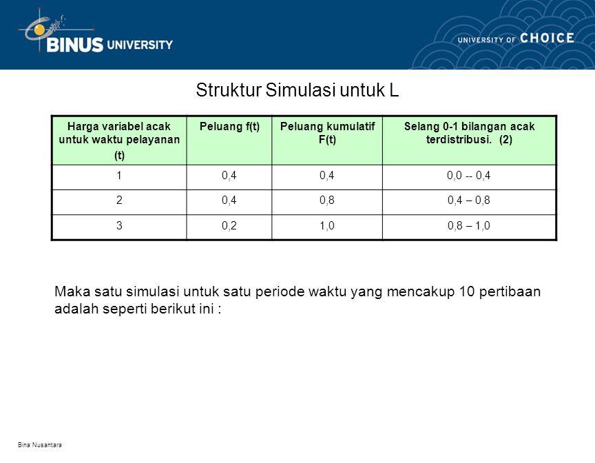 Bina Nusantara Struktur Simulasi untuk L Maka satu simulasi untuk satu periode waktu yang mencakup 10 pertibaan adalah seperti berikut ini : Harga var