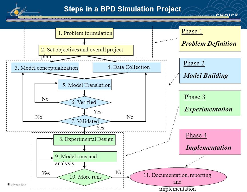 Bina Nusantara Steps in a BPD Simulation Project 8.