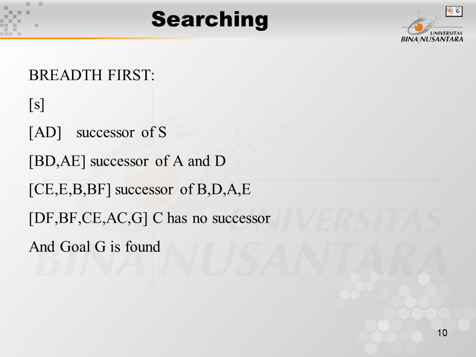 10 Searching BREADTH FIRST: [s] [AD]successor of S [BD,AE] successor of A and D [CE,E,B,BF] successor of B,D,A,E [DF,BF,CE,AC,G] C has no successor And Goal G is found