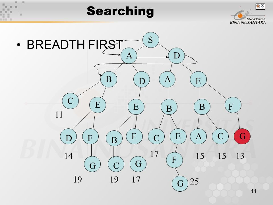11 Searching BREADTH FIRST S DA D BA E C E E B BF DF B F C EACG G F G CG 11 14 19 17 1315 25 17