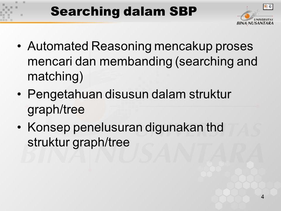 4 Searching dalam SBP Automated Reasoning mencakup proses mencari dan membanding (searching and matching) Pengetahuan disusun dalam struktur graph/tree Konsep penelusuran digunakan thd struktur graph/tree