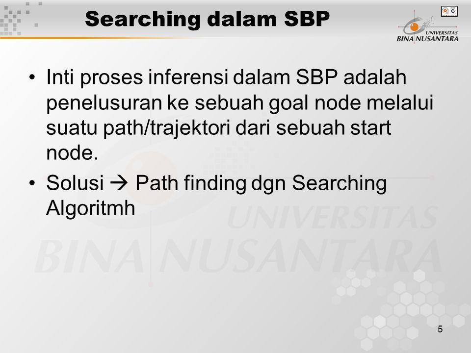 5 Searching dalam SBP Inti proses inferensi dalam SBP adalah penelusuran ke sebuah goal node melalui suatu path/trajektori dari sebuah start node.