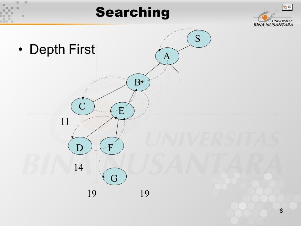 8 Searching Depth First S A B C E DF G 11 14 19