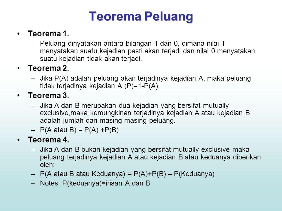 Teorema Peluang Teorema 5.–Jumlah peluang dari kejadian-kejadian yang saling asing adalah 1.