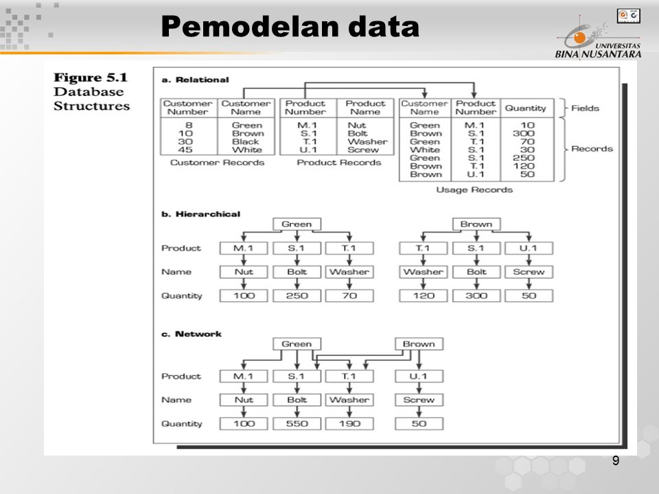9 Pemodelan data