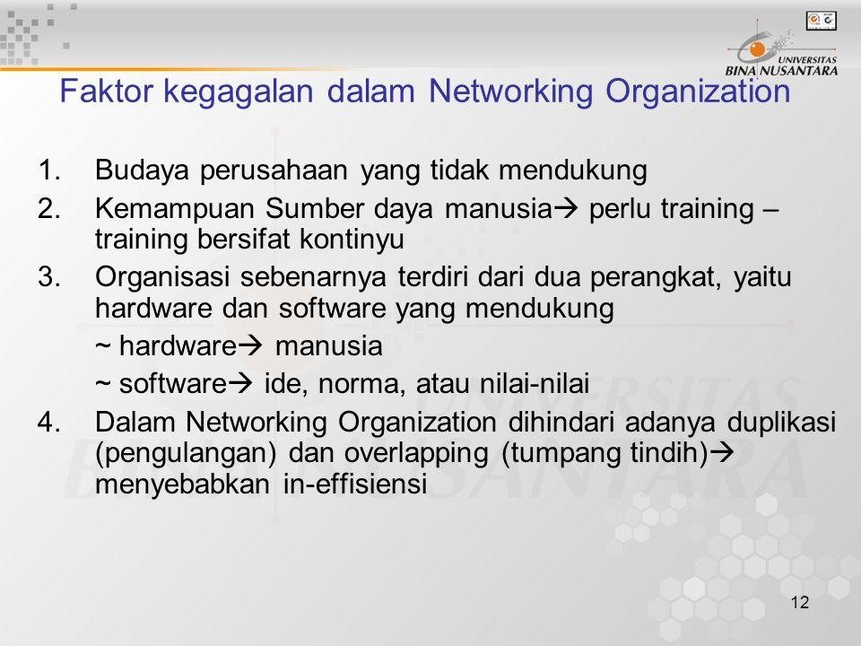 12 Faktor kegagalan dalam Networking Organization 1.Budaya perusahaan yang tidak mendukung 2.Kemampuan Sumber daya manusia  perlu training – training bersifat kontinyu 3.Organisasi sebenarnya terdiri dari dua perangkat, yaitu hardware dan software yang mendukung ~ hardware  manusia ~ software  ide, norma, atau nilai-nilai 4.