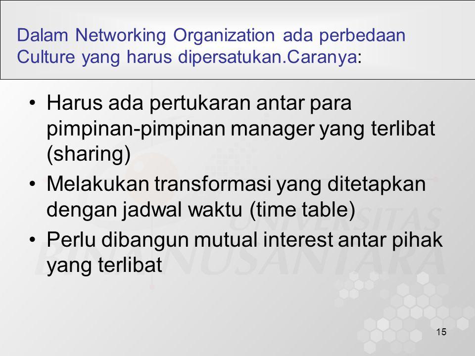 15 Dalam Networking Organization ada perbedaan Culture yang harus dipersatukan.Caranya: Harus ada pertukaran antar para pimpinan-pimpinan manager yang terlibat (sharing) Melakukan transformasi yang ditetapkan dengan jadwal waktu (time table) Perlu dibangun mutual interest antar pihak yang terlibat