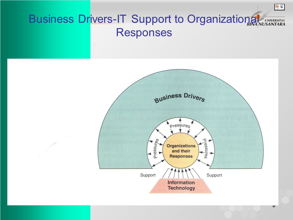 9 Business Drivers-IT Support to Organizational Responses