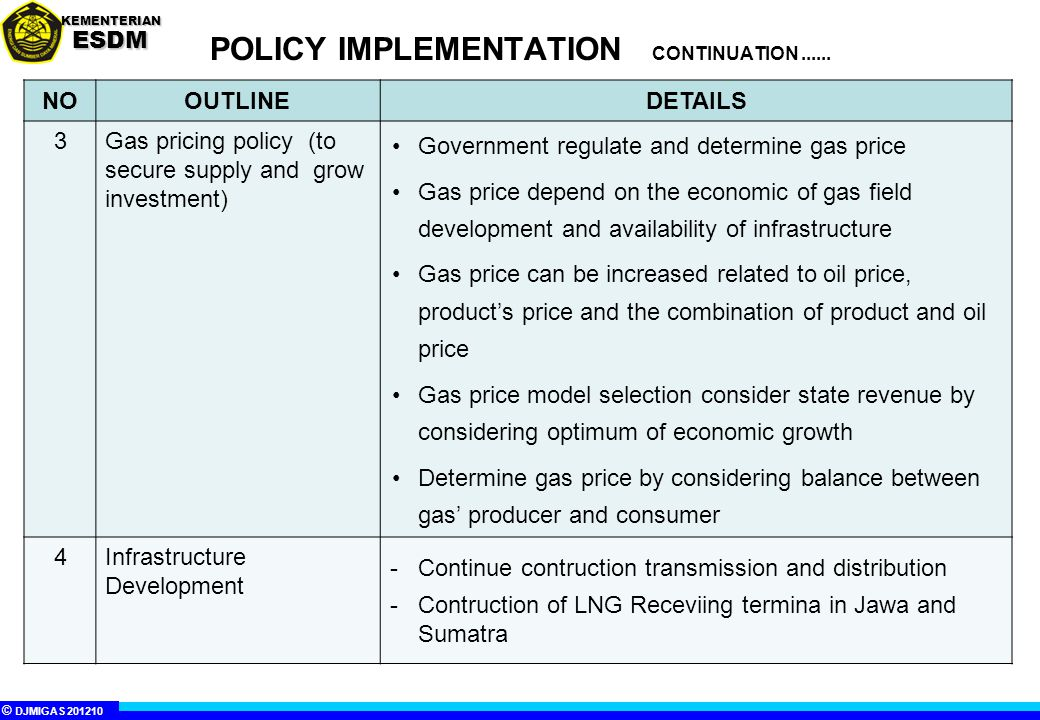© DJMIGAS 201210 KEMENTERIANESDM POLICY IMPLEMENTATION CONTINUATION...... NOOUTLINEDETAILS 3Gas pricing policy (to secure supply and grow investment)
