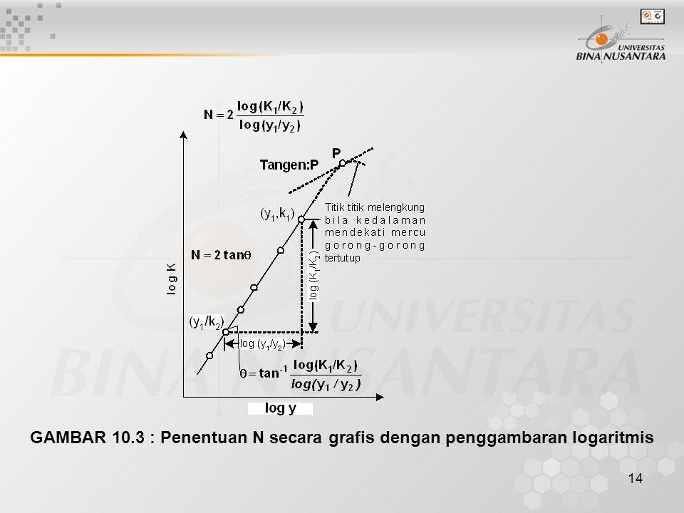 14 GAMBAR 10.3 : Penentuan N secara grafis dengan penggambaran logaritmis