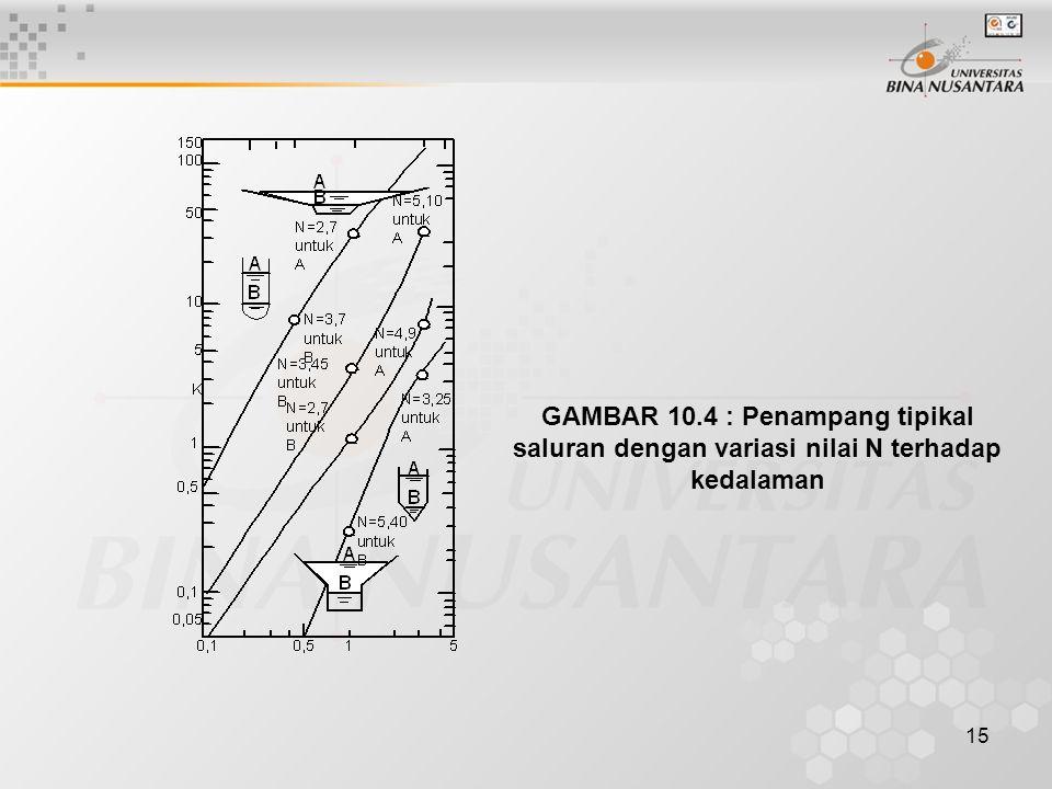 15 GAMBAR 10.4 : Penampang tipikal saluran dengan variasi nilai N terhadap kedalaman