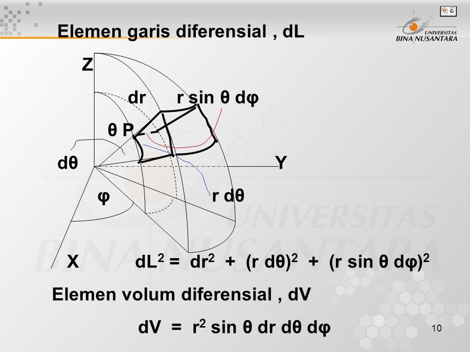 10 Elemen garis diferensial, dL Z dr r sin θ dφ θ P dθ Y φ r dθ X dL 2 = dr 2 + (r dθ) 2 + (r sin θ dφ) 2 Elemen volum diferensial, dV dV = r 2 sin θ dr dθ dφ