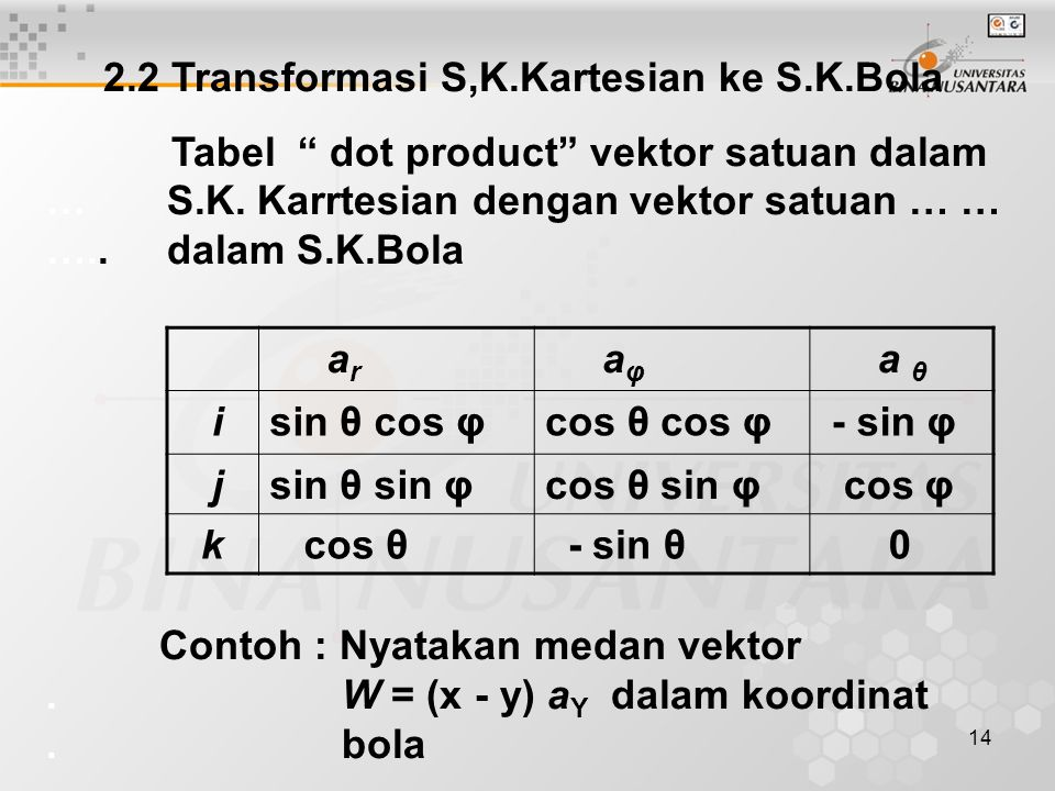 14 2.2 Transformasi S,K.Kartesian ke S.K.Bola Tabel dot product vektor satuan dalam … S.K.