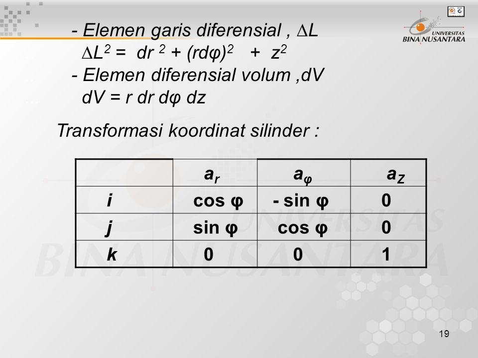 19 - Elemen garis diferensial, ∆L.. ∆L 2 = dr 2 + (rdφ) 2 + z 2..