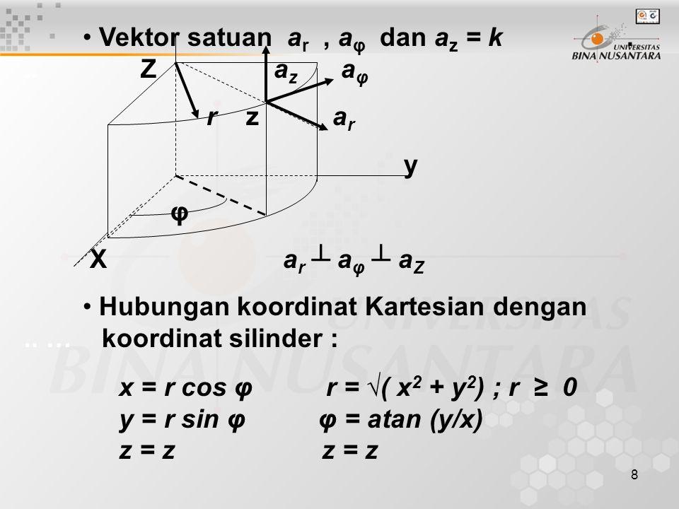 8 Vektor satuan a r, a φ dan a z = k...