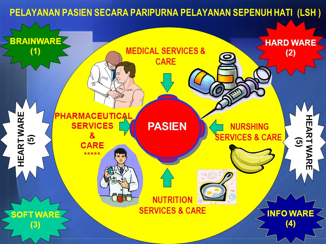 Keputusan diagnosa dan pilihan farmakoterapetika ( MEDICAL CARE) Keputusan cara penggunaan, resiko kesehatan, kebenaran informasi farmakoterapetika (PHARMACEUTICAL CARE) KESEMBUHAN PASIEN DOKTER FARMASIS
