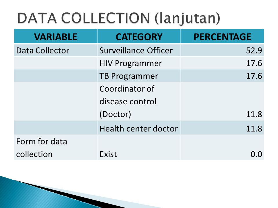 VARIABLECATEGORYPERCENTAGE Data CollectorSurveillance Officer52.9 HIV Programmer17.6 TB Programmer17.6 Coordinator of disease control (Doctor)11.8 Hea