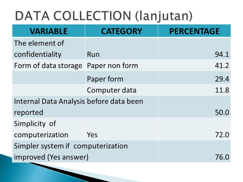 VARIABLECATEGORYPERCENTAGE The element of confidentialityRun94.1 Form of data storagePaper non form41.2 Paper form29.4 Computer data11.8 Internal Data