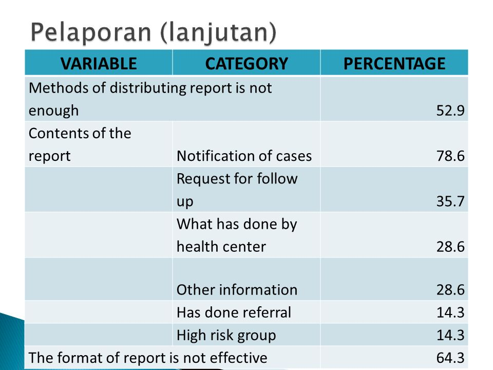 VARIABLECATEGORYPERCENTAGE Methods of distributing report is not enough52.9 Contents of the reportNotification of cases78.6 Request for follow up35.7