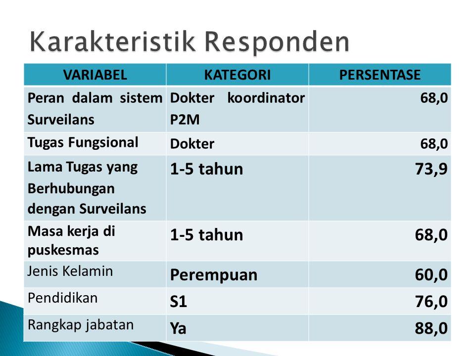 VARIABELKATEGORIPERSENTASE Peran dalam sistem Surveilans Dokter koordinator P2M 68,0 Tugas Fungsional Dokter68,0 Lama Tugas yang Berhubungan dengan Su