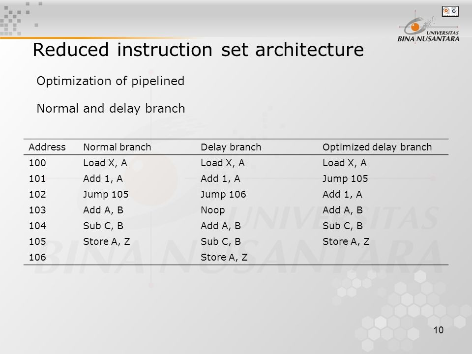10 Reduced instruction set architecture Optimization of pipelined Normal and delay branch AddressNormal branchDelay branchOptimized delay branch 100Load X, A 101Add 1, A Jump 105 102Jump 105Jump 106Add 1, A 103Add A, BNoopAdd A, B 104Sub C, BAdd A, BSub C, B 105Store A, ZSub C, BStore A, Z 106Store A, Z