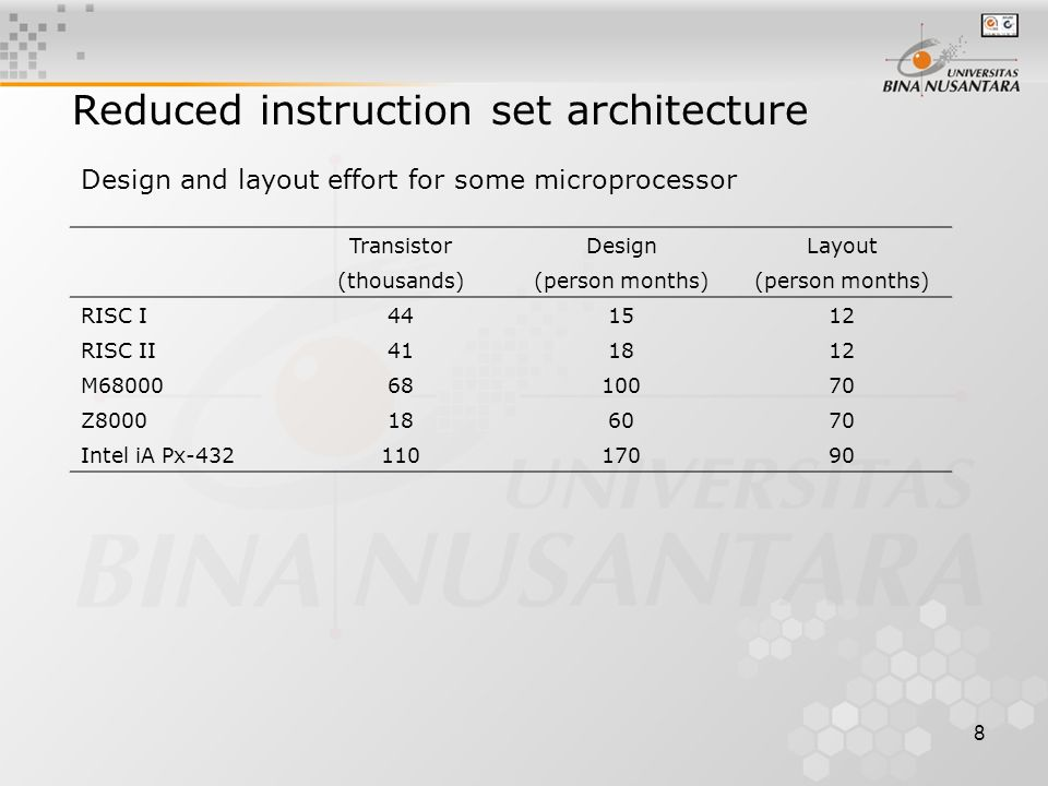 8 Reduced instruction set architecture Design and layout effort for some microprocessor TransistorDesignLayout (thousands)(person months) RISC I441512 RISC II411812 M680006810070 Z8000186070 Intel iA Px-43211017090