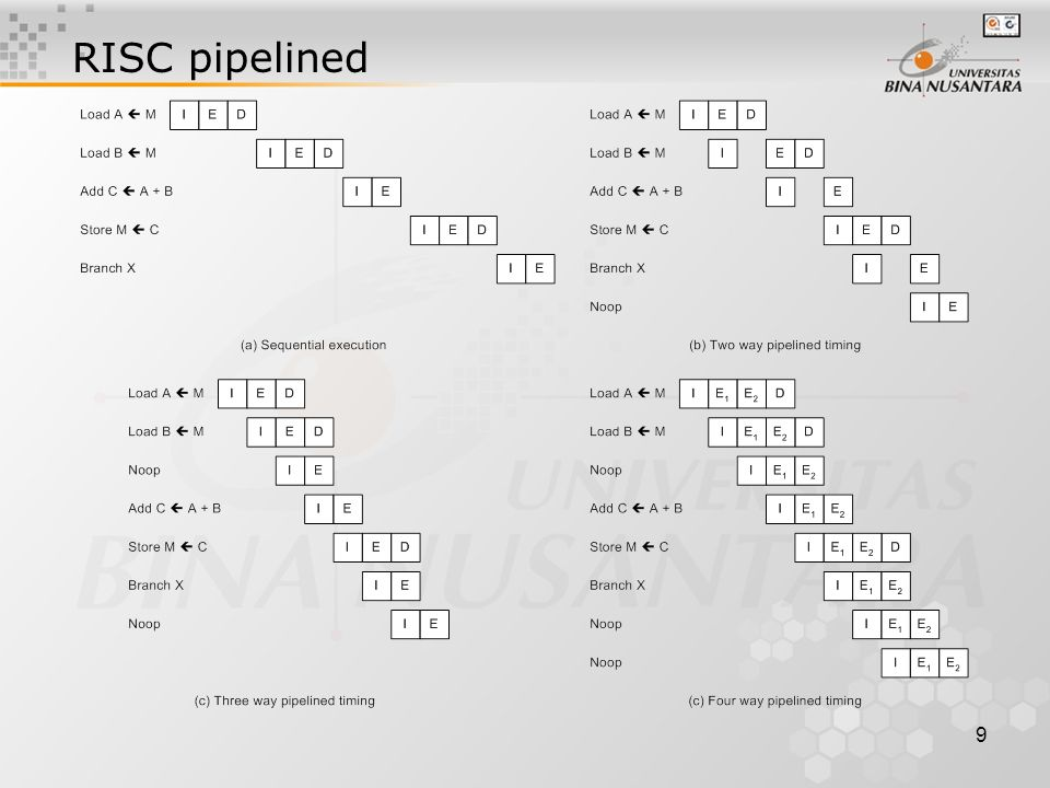 9 RISC pipelined