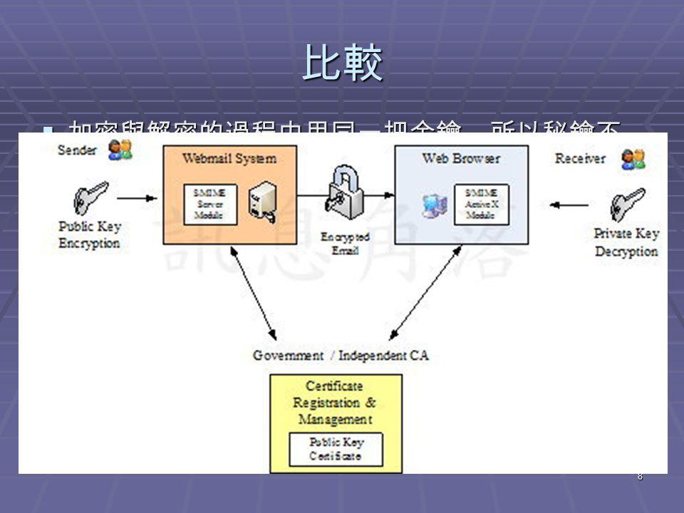 8 比較  加密與解密的過程中用同一把金鑰,所以秘鑰不 能公開。但加解密速度極快,但如何建立通道? 不適合直接應用在大範圍的網際網路上。  解決金鑰共享困難的缺點。每一對金鑰 (Key Pair) 包含兩把相互對應的金鑰,一把公鑰用來加密; 與一把私鑰用來解密,雖然傳訊方便,但是需要 「公開金鑰基礎建設 (PKI, Public Key Infrastructu- re) 」,才能讓人隨時取得公鑰的需求。 PKI 的建 構需要由政府或全球具有信譽的憑證管理機構 (CA, Certificate Authority) 來進行全球性或全國性 的認證、註冊與憑證管理,加密郵件所需的電子 憑證通常就是依靠 CA 所簽發的電子憑證作為基 準。