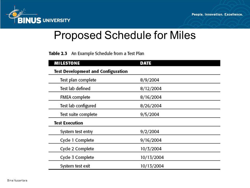 Bina Nusantara Proposed Schedule for Miles