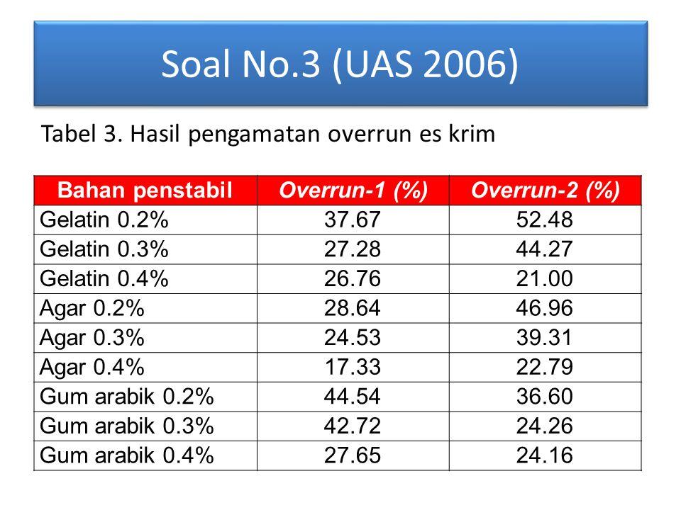 Soal No.3 (UAS 2006) Bahan penstabilOverrun-1 (%)Overrun-2 (%) Gelatin 0.2%37.6752.48 Gelatin 0.3%27.2844.27 Gelatin 0.4%26.7621.00 Agar 0.2%28.6446.96 Agar 0.3%24.5339.31 Agar 0.4%17.3322.79 Gum arabik 0.2%44.5436.60 Gum arabik 0.3%42.7224.26 Gum arabik 0.4%27.6524.16 Tabel 3.