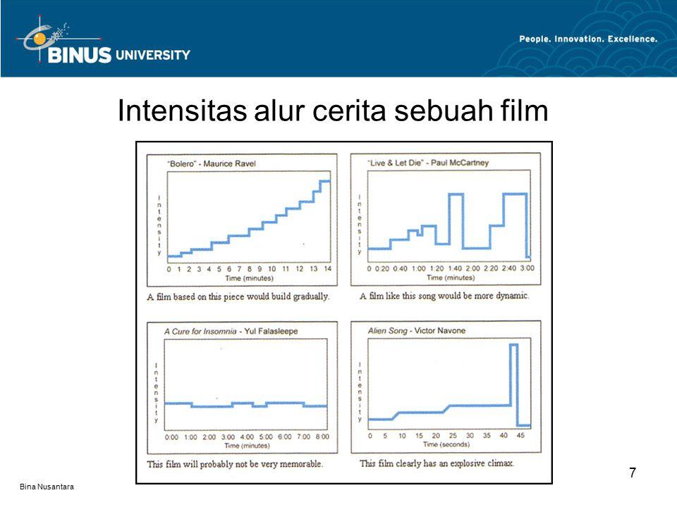 Bina Nusantara Intensitas alur cerita sebuah film 7